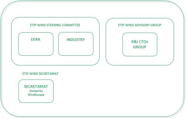 ETIPWind Structure - chart